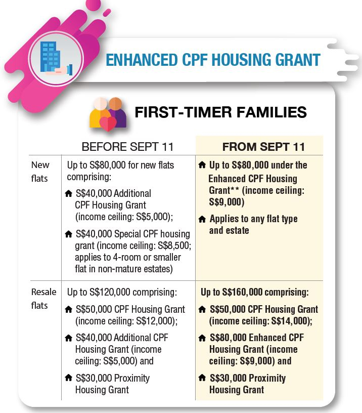 Ec Condo Sales Seminar Enhanced Cpf Housing Grant